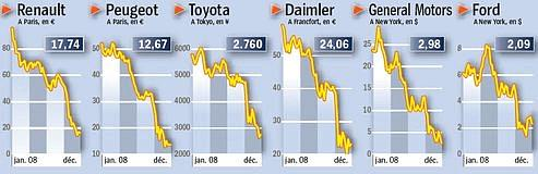 Plongeon du marché automobile européen