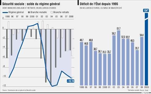 déficit sécurité sociale 2010