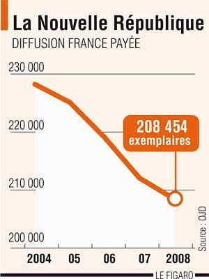 Avec 650 salariés et un chiffre d'affaires de 98 millions d'euros, le quotidien a été déficitaire pour la troisième année consécutive avec une perte brute d'exploitation de 448 000 euros en 2008.