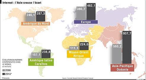 En France, Forrester voit le nombre d'internautes passer de 37,2millions en 2008 à 45,9, soit un taux de pénétration de 73%.
