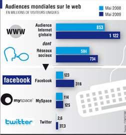MySpace a annoncé la création d'un service de courrier électronique qui permettra aux 130millions de membres du réseau social de disposer d'une adresse électronique se terminant par @myspace.com
