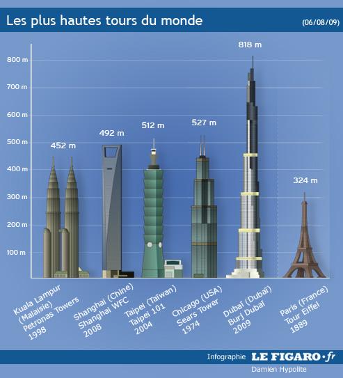 A duba la plus haute tour du monde a atteint son sommet - Hauteur plus grande tour dubai ...