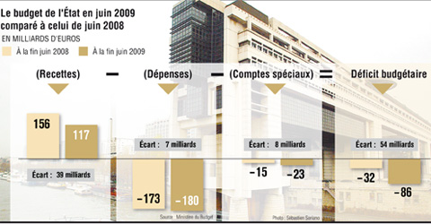 Baisse des recettes et explosions des dépenses pour l'État. Infographie : Le Figaro