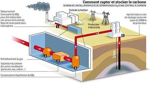Le CO2 enfoui sous le sol américain