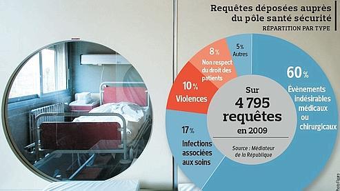 Les injures ou coups à l'encontre des personnels médicaux sont en     augmentation régulière depuis quatre ans.