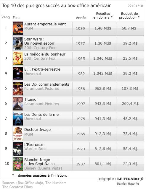 Avatar bat le recordde recettes de titanic - Box office cinema mondial ...