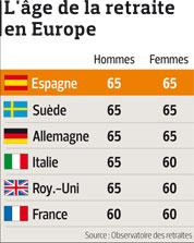 L Espagne Veut Repousser L Age De La Retraite A 67 Ans
