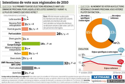 Verts et UMP progressent à trois semaines des régionales