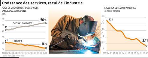 L'industrie française a perdu 36% de ses effectifs en 30 ans