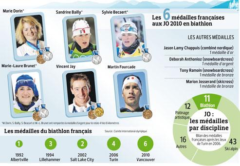 Les recettes magiques du biathlon français