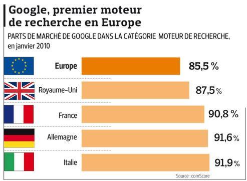 Google : des pays européens engagent aussi des poursuites