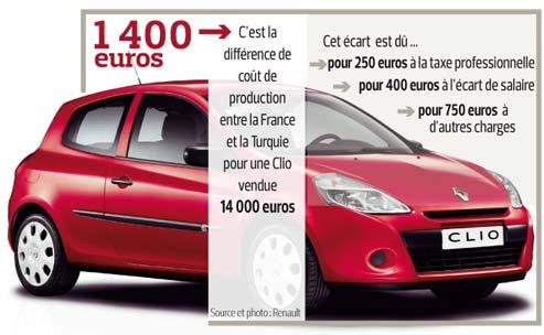 Auto : la compétitivité des usines françaises en question