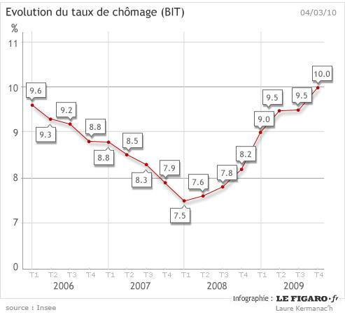 Le taux de chômage repasse la barre des 10% en France