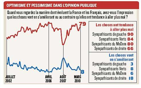 Les Français de plus en plus pessimistes