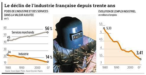 Un plan pour soutenir l'industrie française