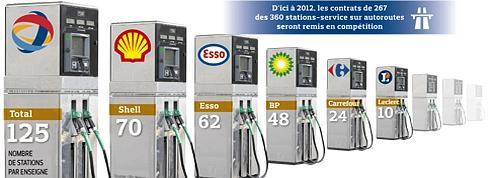 Stations-service: Carrefour et Leclerc arrêtent les frais