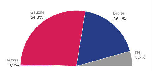Large victoire de la gauche, mais pas de Grand Chelem