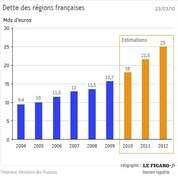 La dette des régions sous surveillance