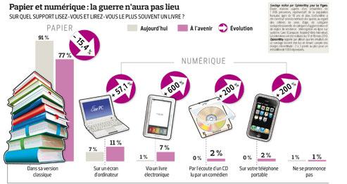 Un Français sur cinq prêt à lire sur unécran