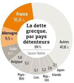 Expositions des banques européennes à la dette grecque
