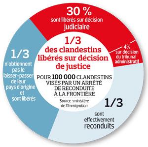 Ric besson veut faciliter l 39 expulsion des sans papiers - Office francais de l immigration et de l integration paris ...