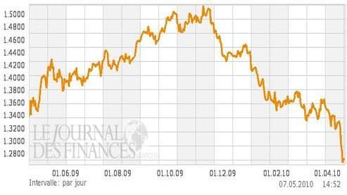 L'euro pâtit du marasme en Europe