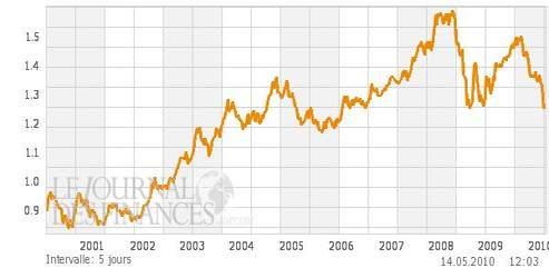 Evolution de l'euro par rapport au dollar depuis sa création