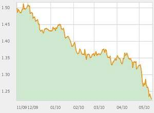 Evolution de l'euro face au dollar depuis 6 mois