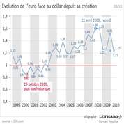 La baisse de l'euro et ses conséquences