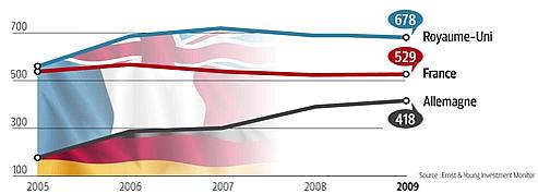 Investissements : la France de plus en plus concurrencée