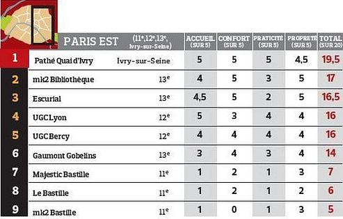 Le palmarès des meilleurs cinémas : Paris Est