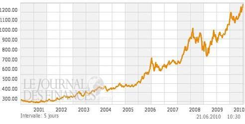 Cours de l'or depuis dix ans.