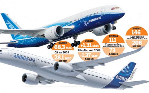 Boeing et Airbus s'affrontent depuis des années