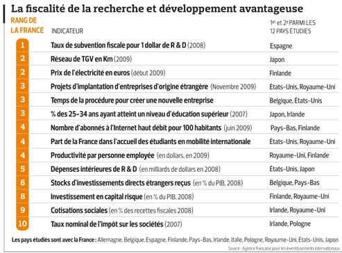 Attractivité: la France veut se débarrasserdes idées reçues