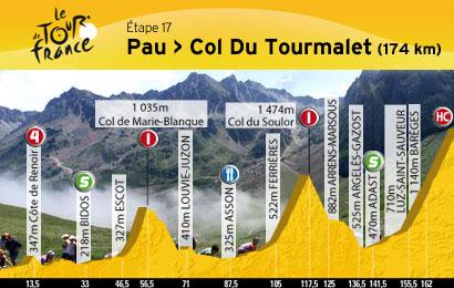 Le grand jour du Tour de France