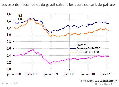 ac9713440bc7c6 Déjà, le prix de vente moyen de l essence s est apprécié de 2,2% et celui  du diesel de 2,59% entre le 30 juillet et le 6 août, d après les derniers  chiffres ...