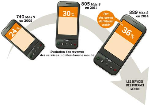 Téléphones mobiles : le trafic de données va supplanter la voix