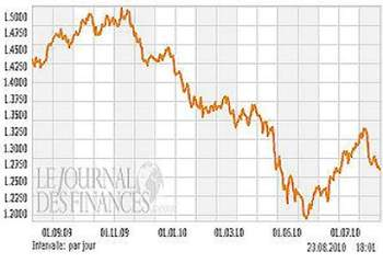 Evolution du cours euro/dollar depuis un an.