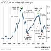 Le CAC 40 a chuté de moitié en 10 ans