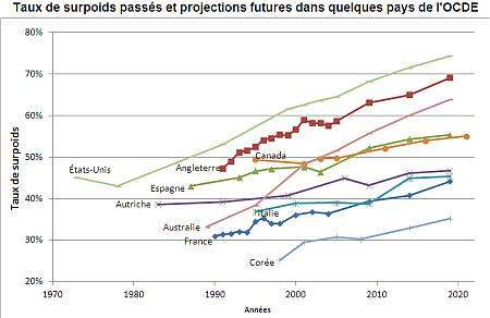 Source : OCDE