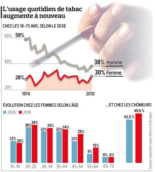 Tabac la consommation repart la hausse - Culture du tabac en france ...