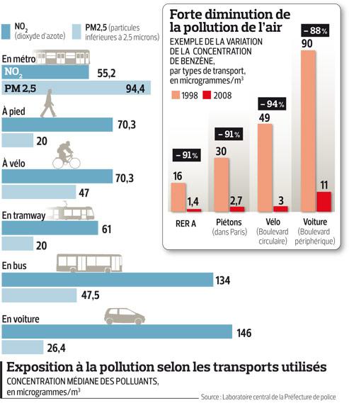 La qualit de l 39 air s 39 am liore paris - Mesure de pollution de l air ...