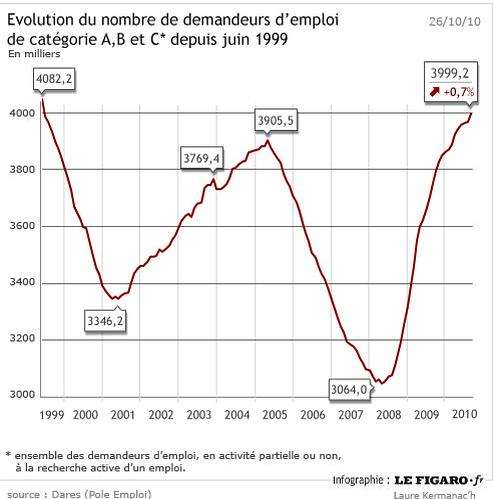 5e4ea5369bb Dégradation de l emploi en France en septembre