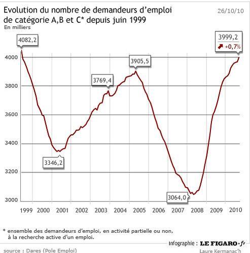 5e4ea5369bb Dégradation de l emploi en France en septembre