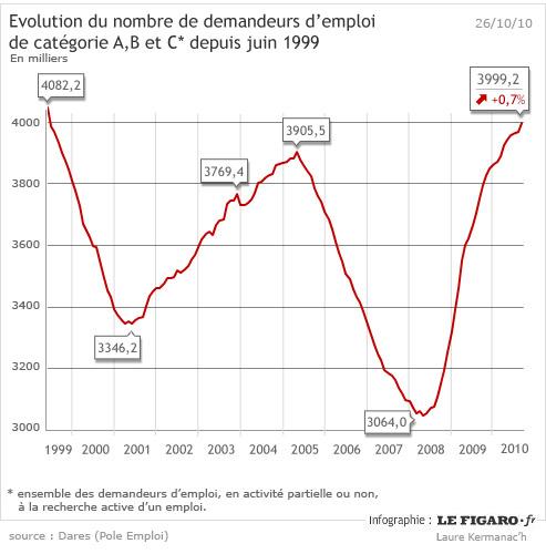 http://www.lefigaro.fr/medias/2010/10/26/c71b2882-e119-11df-8199-0035313da634.jpg