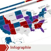 États-Unis : les forces politiques depuis 2008