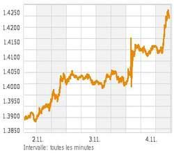 Euro/dollar depuis mardi.