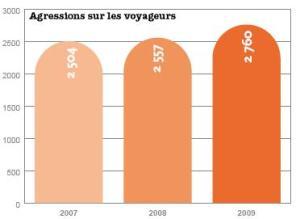 Chiffres de l'UTP (ne concerne pas la RATP et la SNCF)