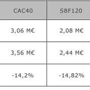 CAC 40 : les patrons ont touché 14% de moins