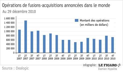 fusions acquisitions entre 15 et 30 de hausse en 2011